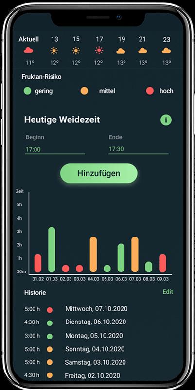 HorseAnalytics, Weidezeit, Management